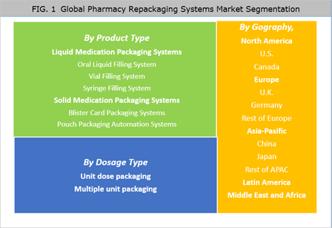 Pharmacy Repackaging Systems Market Is Expected To Reach US$ 2,038.9 Mn By 2025 - Credence Research