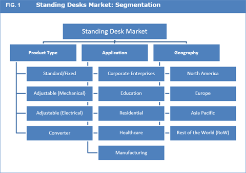 Standing Desk Market To Reach US$ 2.80 Bn By 2025 - Credence Research