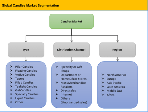 Candles Market Is Expected To Reach US$ 11,707.76 Mn By 2025: Availability Of The Product In Various Colors, Shapes, Size And Fragrances Is Stimulating The Market Growth - Credence Research