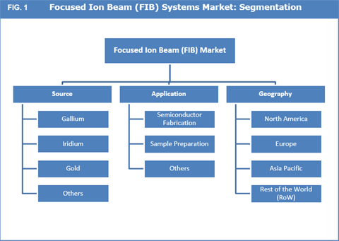 Focused Ion Beam System Market