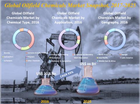 Oilfield Chemicals Market