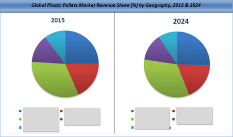 Plastic Pallets Market By Application And Geography Is Projected To Reach US$ 17.5 Bn By 2024 - Credence Research