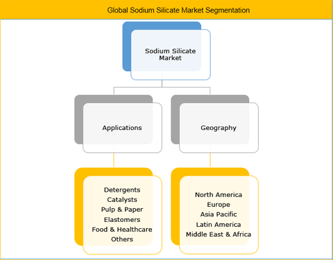 Sodium Silicate Market Is Expected To Reach US$ 7.54 Bn By 2025: Rising Demand From Various Industries Is Stimulating The Market Growth - Credence Research