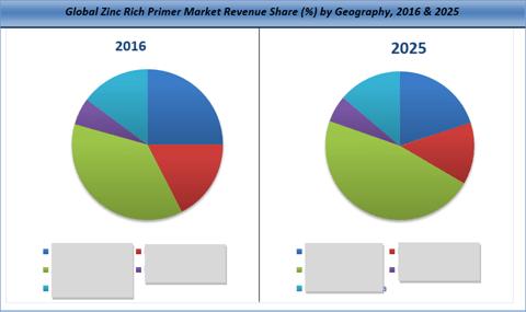 Zinc Rich Primer Market
