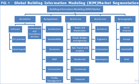 Building Information Modeling (BIM) Market To Reach US$ 19,900.3mn By 2025 - Credence Research