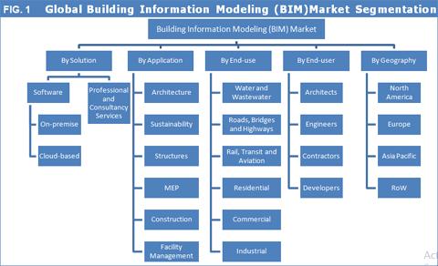 Building Information Modeling (BIM) Market