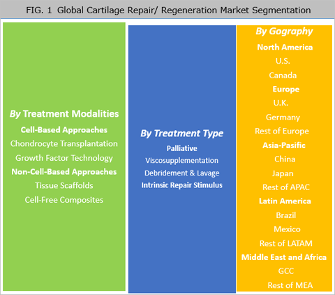 Cartilage Repair Regeneration Market Is Expected To Reach US$ 3.11 Bn By 2025 - Credence Research