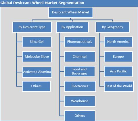 Desiccant Wheel Market