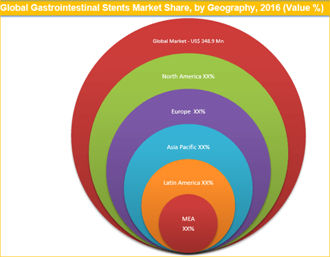 Gastrointestinal Stents Market To Reach Worth US$ 510 Mn By 2025 - Credence Research