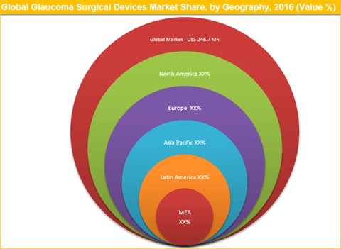 Glaucoma Surgical Devices Market