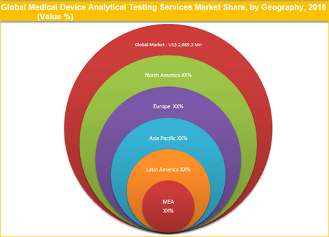 Medical Device Analytical Testing Services Market