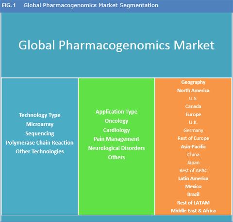 Pharmacogenomics Market