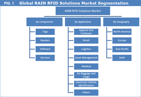 RAIN RFID Solutions Market To Reach US$ 6,158.0 Mn By 2025 - Credence Research
