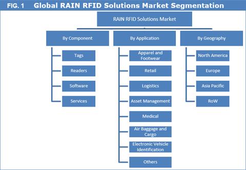 RAIN RFID Solutions Market