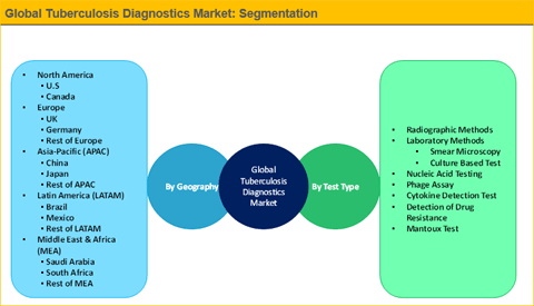Tuberculosis Diagnostics Market