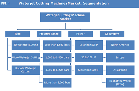 Waterjet Cutting Machines Market