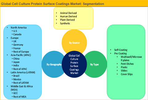 Cell Culture Protein Surface Coatings Market