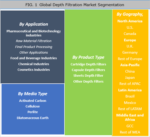 Depth Filtration Market Is Expected To Reach US$ 16.99 Bn By 2025 - Credence Research