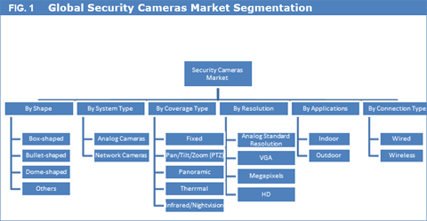 Security Cameras Market