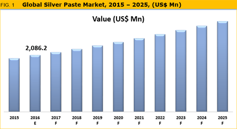 Silver Paste Market Is Expected To Reach Over US$ 4,839.2 Mn By 2025 - Credence Research