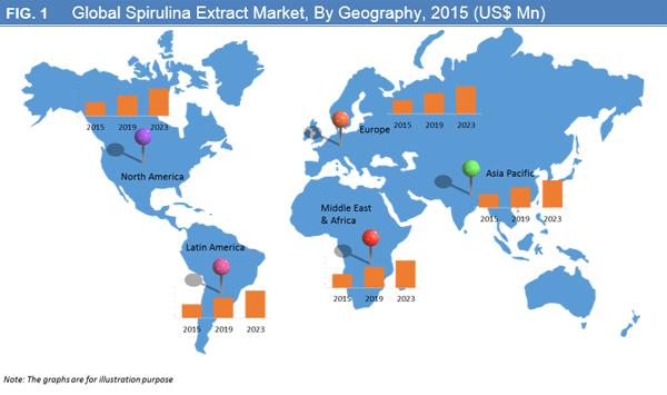 Spirulina Extract Market