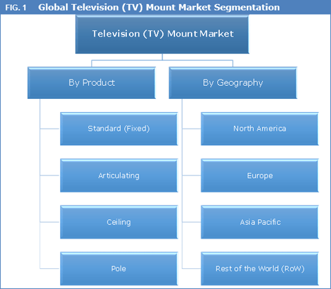 Television (TV) Mount Market