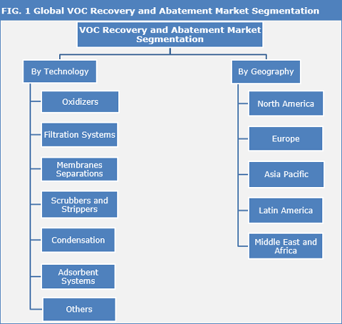 VOC Recovery and Abatement Market : High Demand From The Oil & Gas Industry Drives The Market - Credence Research