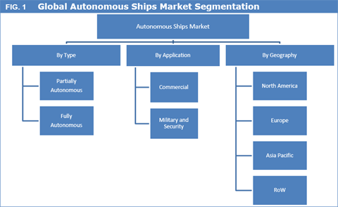 Autonomous Ships Market Expected to Reach US$ 155.05 Bn by 2025 - Credence Research