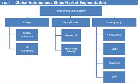 Autonomous Ships Market