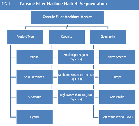 Capsule Filler Machines Market