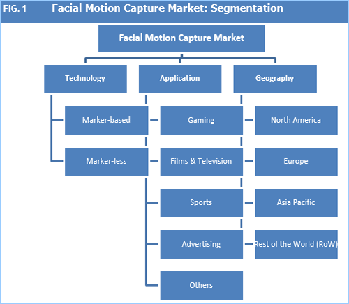 Facial Motion Capture Market