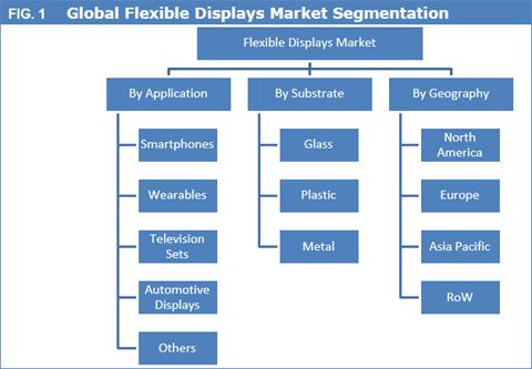 Flexible Displays Market