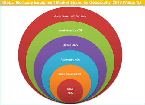 Mortuary Equipment Market