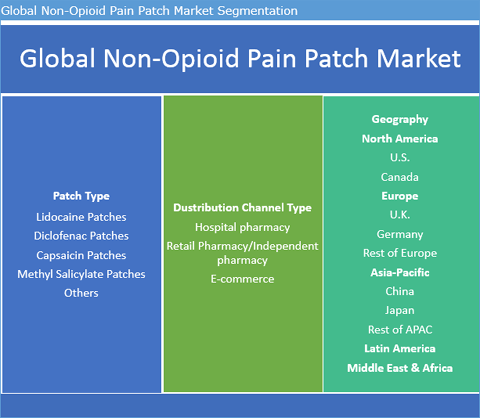 Non-Opioid Pain Patch Market To Reach Worth US$ 5.0 Bn By 2025 - Credence Research