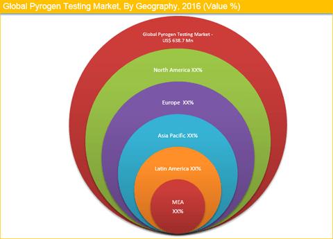 Pyrogen Testing Market