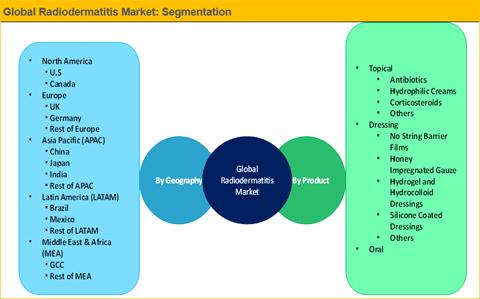 Radiodermatitis Market