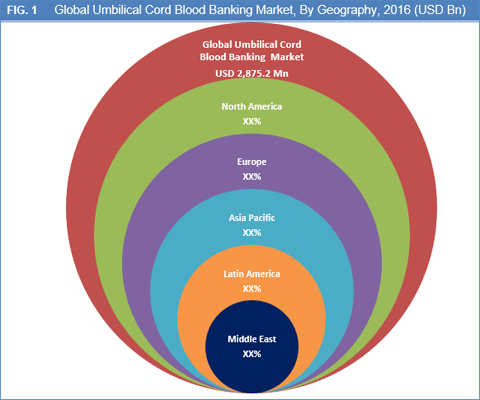 Umbilical Cord Blood Banking Market Is Expected To Reach USD 7,623.3 Mn By 2025 - Credence Research
