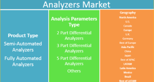 Veterinary Hematology Analyzers Market