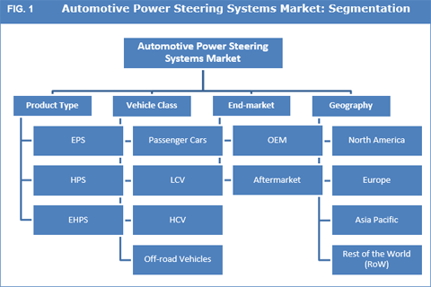 Automotive Power Steering Systems Market