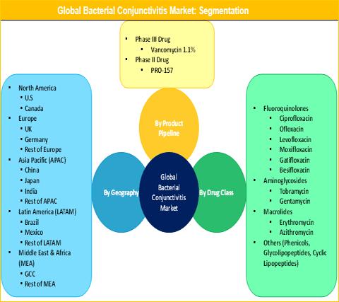 Bacterial Conjunctivitis Market