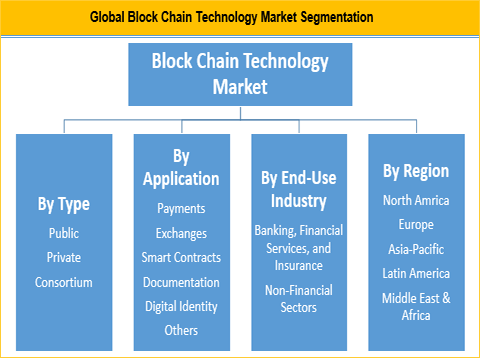 Block Chain Technology Market Is Expected To Reach Us$ 25.63 Bn By 2025 - Credence Research