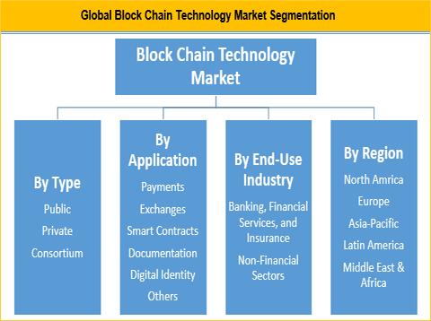 Block Chain Technology Market