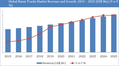 Boom Trucks Market