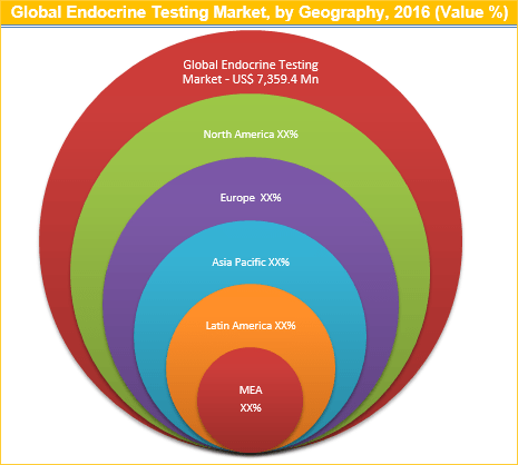 Endocrine Testing Market to Reach Worth US$ 7,359.4 Mn by 2025 - Credence Research