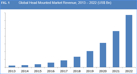Head Mounted Display (HMD) Market