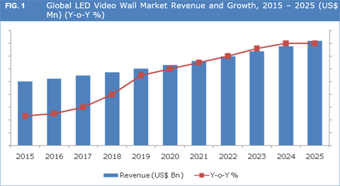 Strong Demand From Sports Segment To Drive LED Video Wall Sales By 2025 - Credence Research