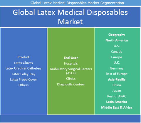 Latex Medical Disposables Market