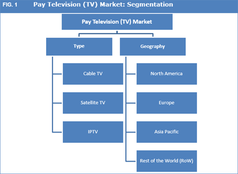 Pay Television (TV) Market
