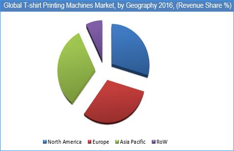 T-shirt Printing Machines Market