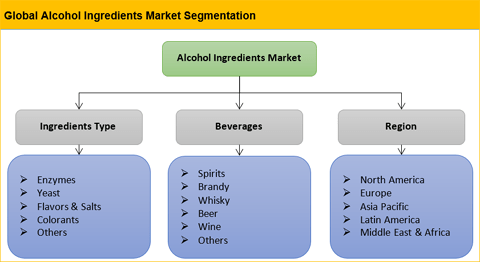 Alcoholic Ingredients Market
